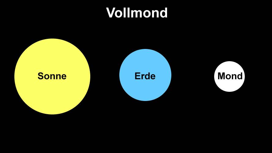Vollmond